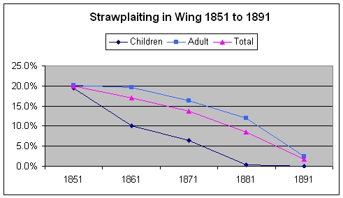 Strawplaiting in Wing 1851 to 1891